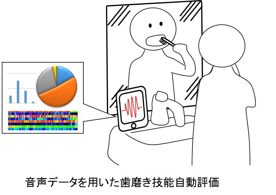 研究キーワード:感覚運動インタフェース