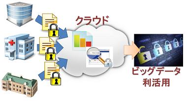 研究キーワード:サイバーセキュリティ